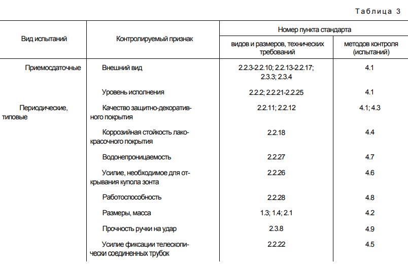 Термины и определения видов испытаний. ГОСТ Зонты.